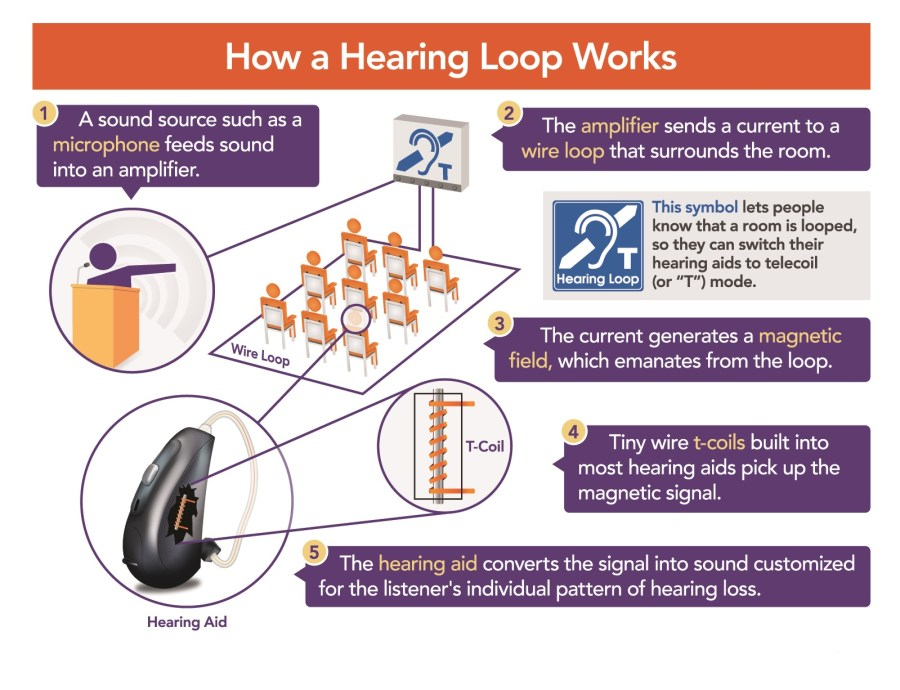 What Is A Hearing Loop Audio Directions