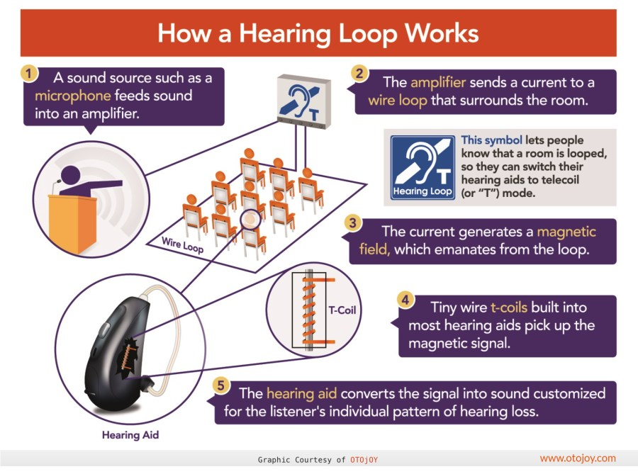 How a Hearing Loop Works - by OTOjOY