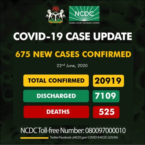 NCDC Report 675 New Cases Of COVID-19, Total Infections 21,000