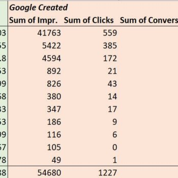 Comparison of Google Ads suggestions and manually created ads performance