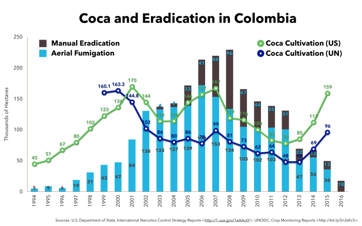 Coca and eradication in Colombia since 1994