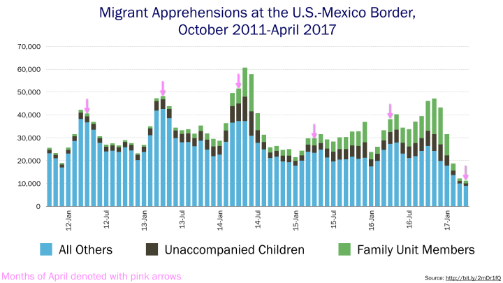 Chart of migrant apprehensions at the US-Mexico border since October 2011