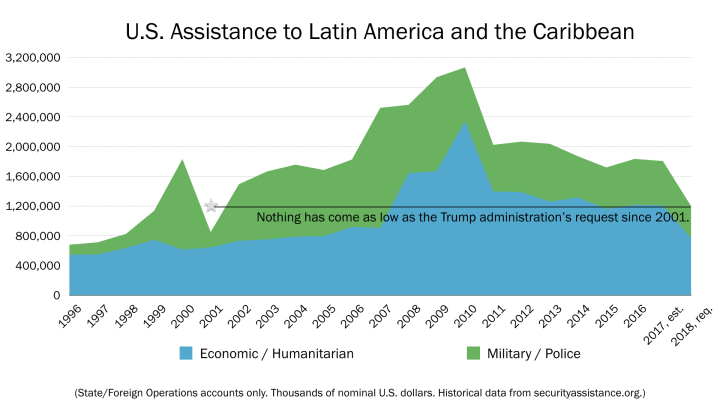 Chart of U.S. aid to Latin America since 1996 showing 2018 request dropping to levels not seen since 2001.
