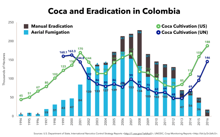 Chart of coca and eradication in Colombia since 1994