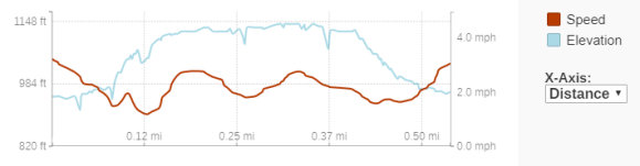 GaiaGPS hiking data @ Mill Bluff State Park