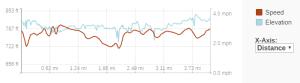 GaiaGPS hiking data @ Richard Bong SRA blue trail