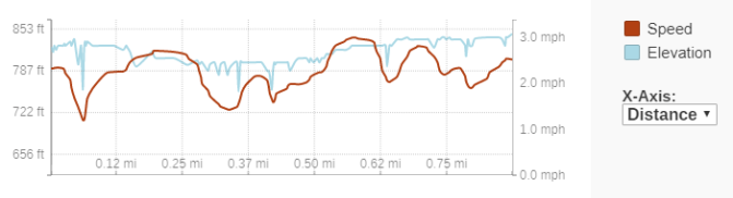 GaiaGPS hiking data @ Bong SRA Visitor Center Trail