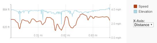 GaiaGPS hiking data @ Saxon Falls