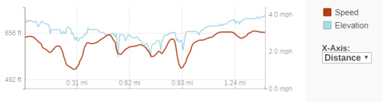GaiaGPS hiking data @ Echo Dells Falls / Houghton Falls