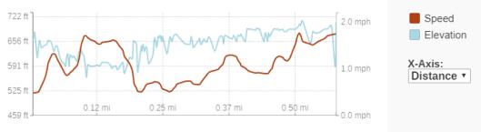 GaiaGPS hiking data @ Siskiwit Falls