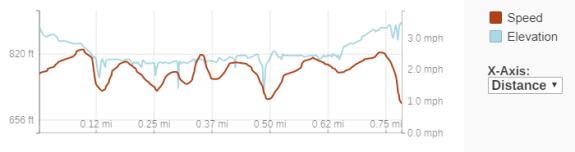 GaiaGPS hiking data @ Mays Ledges