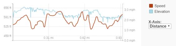 GaiaGPS hiking data @ Twin Falls
