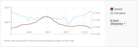 GaiaGPS hiking data @ Cascade Falls