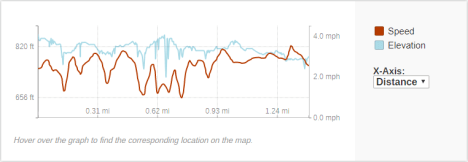 GaiaGPS hiking data @ Piers Gorge