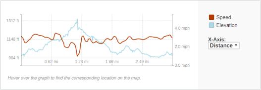 GaiaGPS hiking data @ Kettle Moraine - Pike Lake Unit