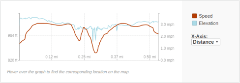 GaiaGPS hiking data @ Evergreen Falls