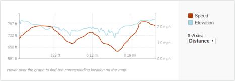 GaiaGPS hiking data @ Pemene Falls