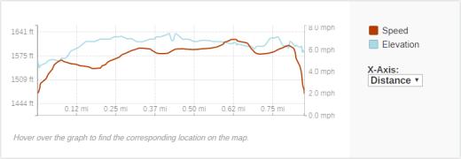 GaiaGPS hiking data @ Spring Camp Falls