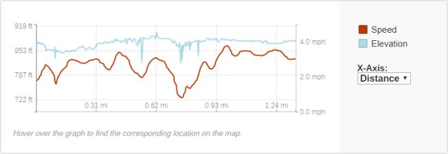 GaiaGPS hiking data @ Lake Wissota Rapids