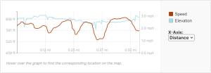 GaiaGPS hiking data @ Baird Creek
