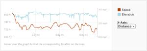 GaiaGPS hiking data @ Little Bull Falls (Shawano)