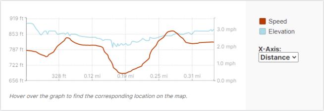 GaiaGPS hiking data @ Black River Falls - Hwy K Rapids