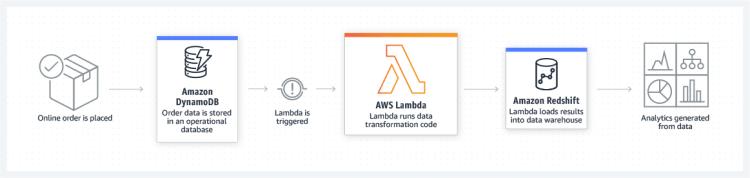AWS Lambda Data Store