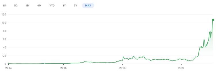 EXPI Stock Chart