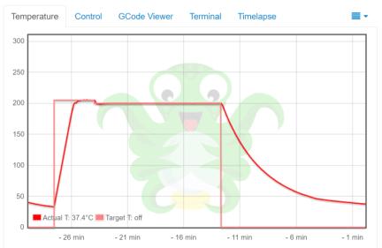 Temp Graph