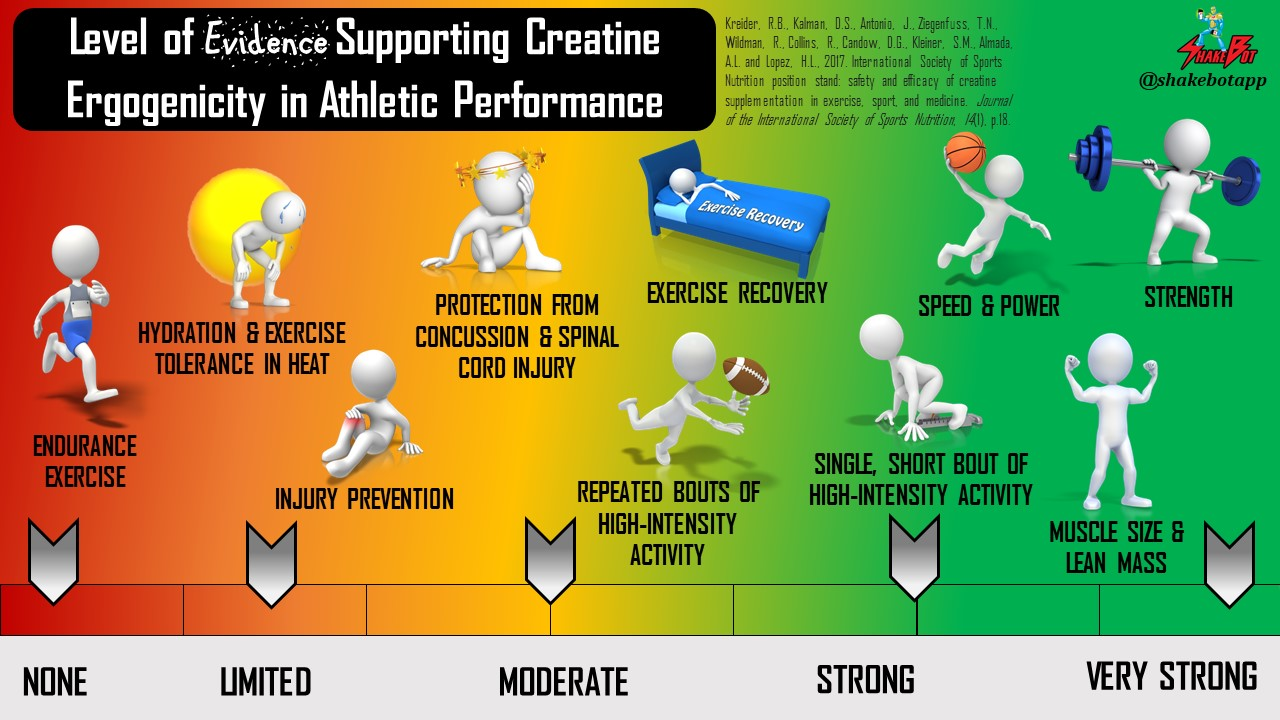 The Effects of Creatine on Athletic Performance