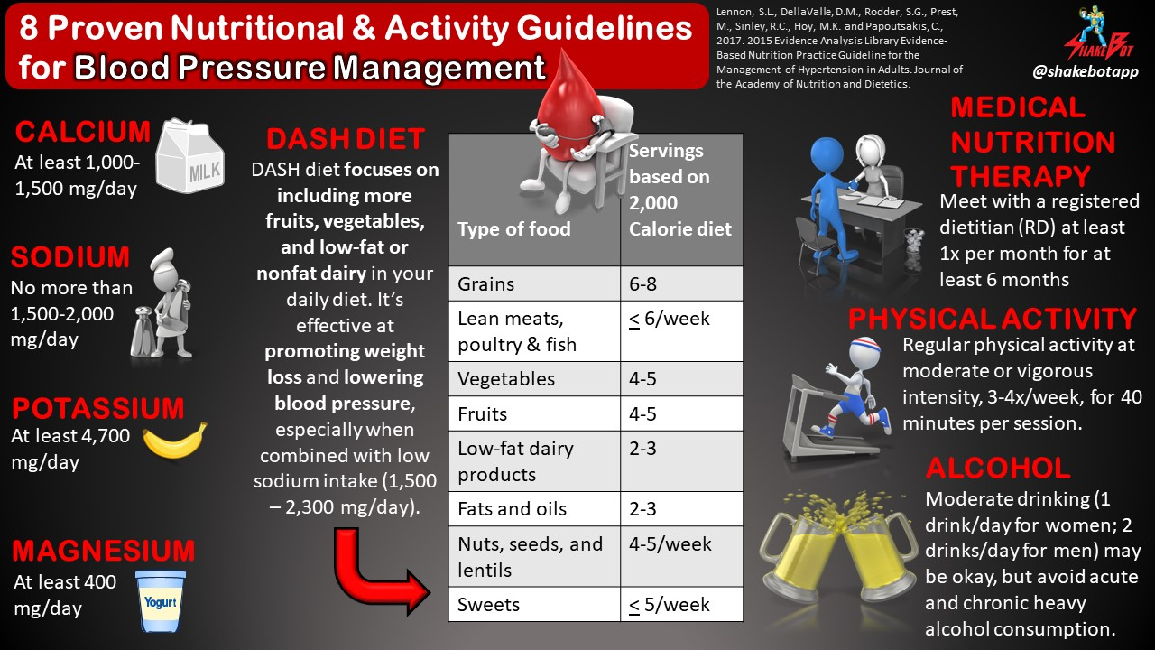 Nutrition and Activity Guidelines for Blood Pressure Management