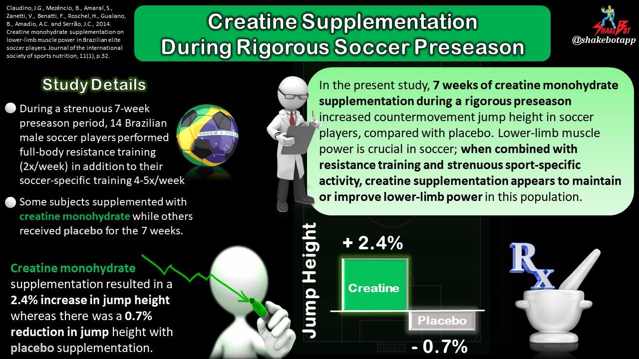 Creatine Supplementation Improves Lower Body Power During Intense Soccer Preseason