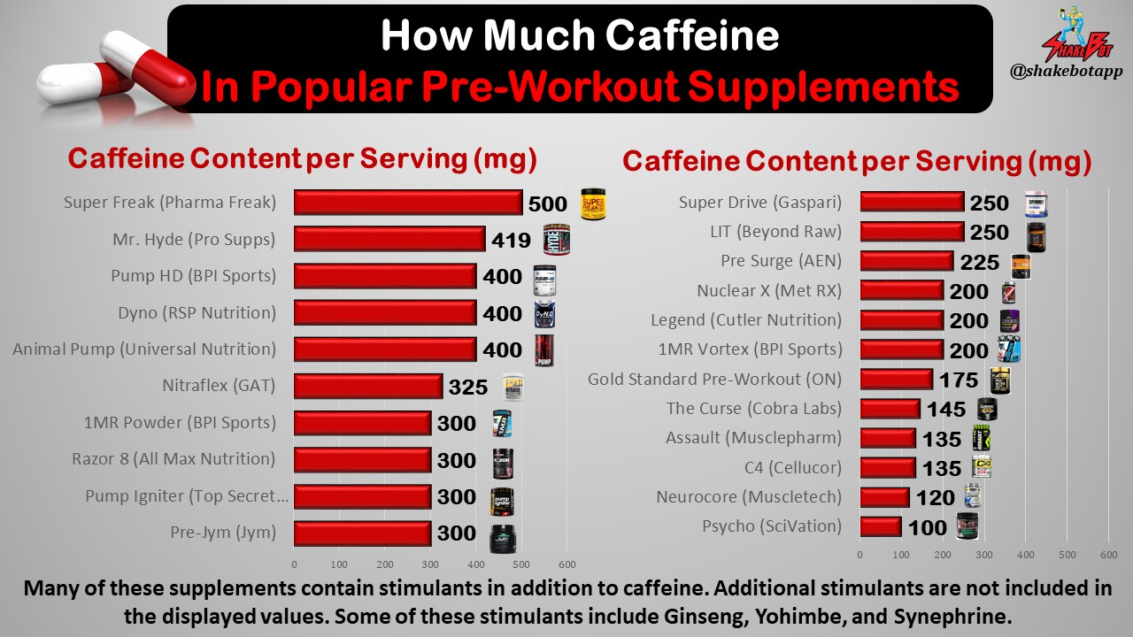 Caffeine Content in Popular Pre-Workout Supplements