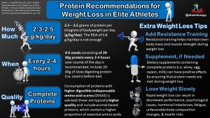 Protein Recommendations for Weight Loss in Athletes