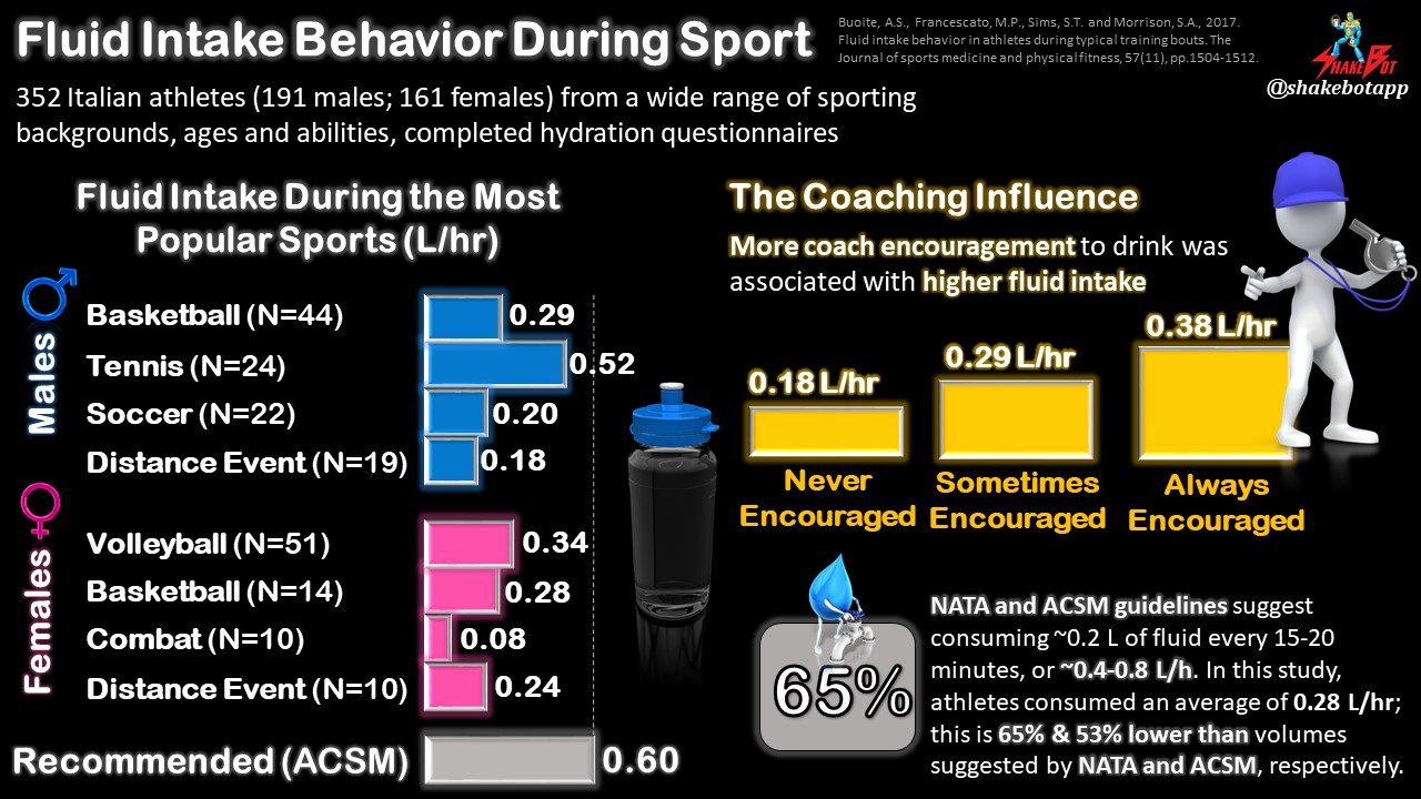 Want Your Athletes to Stay Hydrated? Encourage Them to Drink More