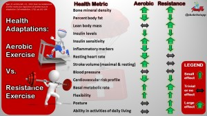 Whole-Body and Metabolic Health Adaptations to Aerobic vs. Resistance Exercise