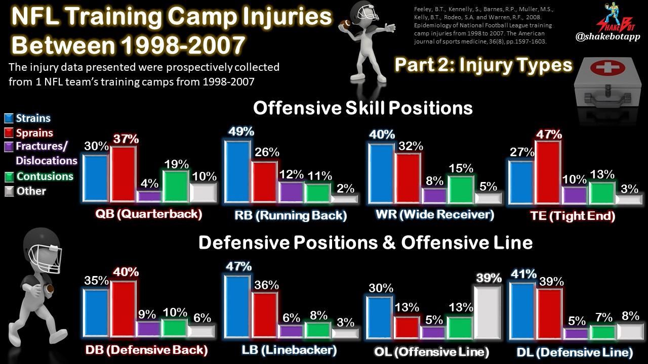 NFL Training Camp Injuries Series: Part 2 – Injury Types by Position