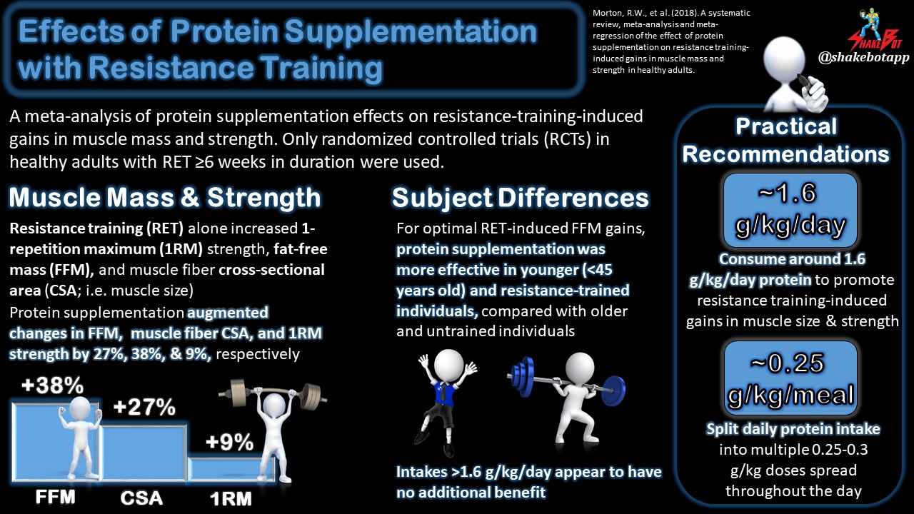 Meta-Analysis of Protein Supplementation on Resistance-Training-Induced Gains in Muscle Size and Strength