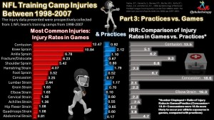NFL Training Camp Injuries Series: Part 3 – Injury Rates in Practices vs. Games