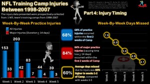 NFL Training Camp Injuries Series: Part 4 – Overworked and Underprepared