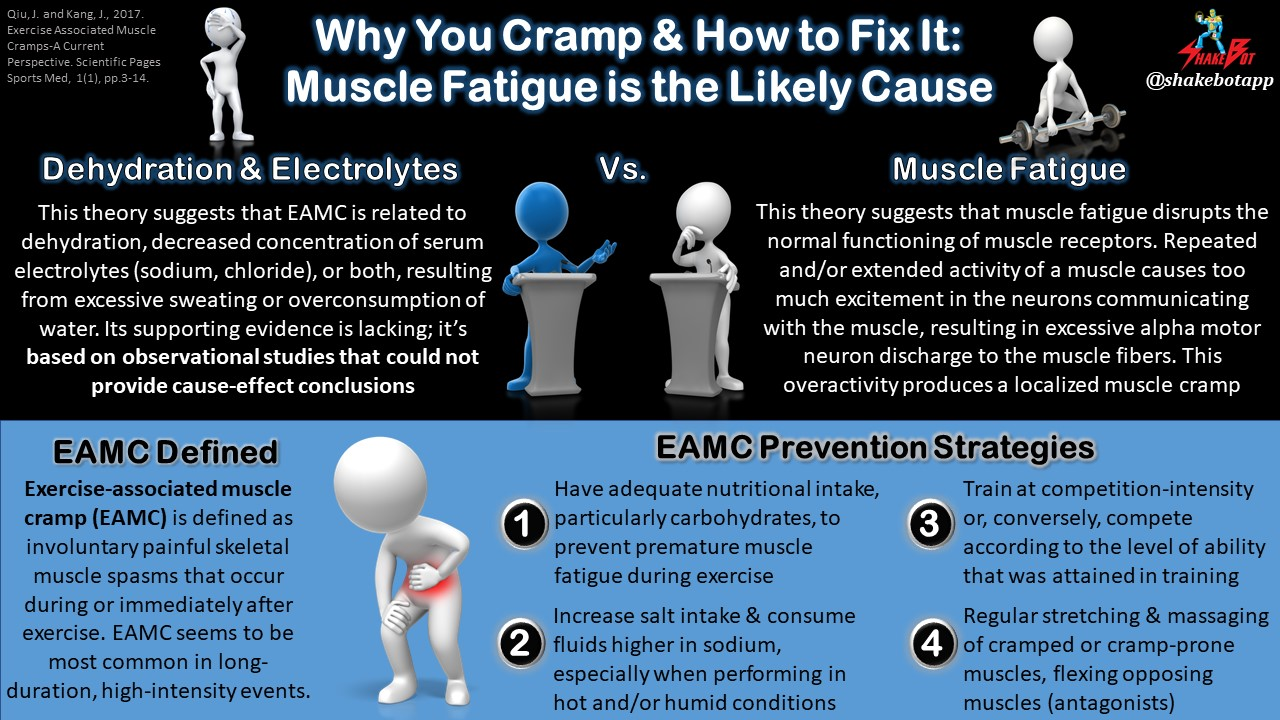 The Reason You Cramp During Exercise May Not Be Due to Dehydration or Lack of Electrolytes