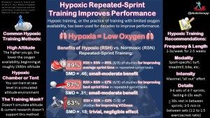 Repeated-Sprint Training with Low-Oxygen Availability (Hypoxia) Improves Sea-Level Performance