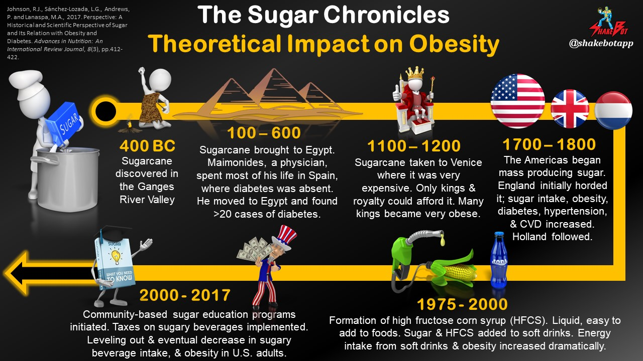 The History of Sugar and its Theoretical Impact on the Obesity Epidemic