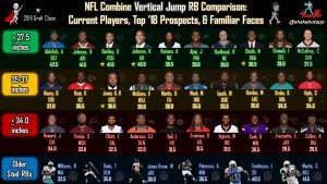 NFL Combine RB Comparison: Vertical Jump
