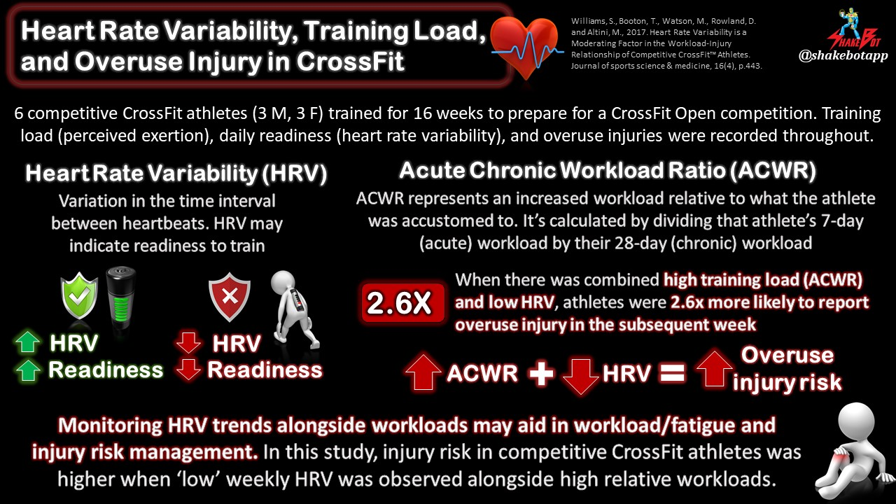 Training Load and Heart Rate Variability Associated with Overuse Injury in CrossFit Athletes