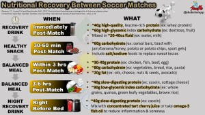 Nutrition Strategy to Optimize Recovery After a Soccer Match