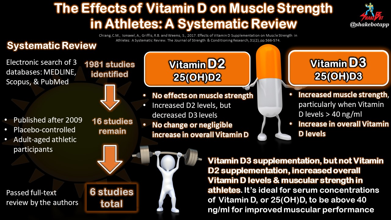 The Effects of Vitamin D on Muscle Strength in Athletes