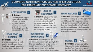 Practical Nutrition Strategies to Improve Post-Game Recovery