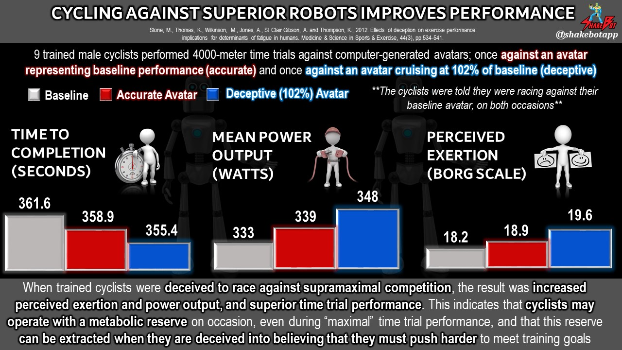 Racing Against Superhuman Robots Improves Athletic Performance in Trained Cyclists