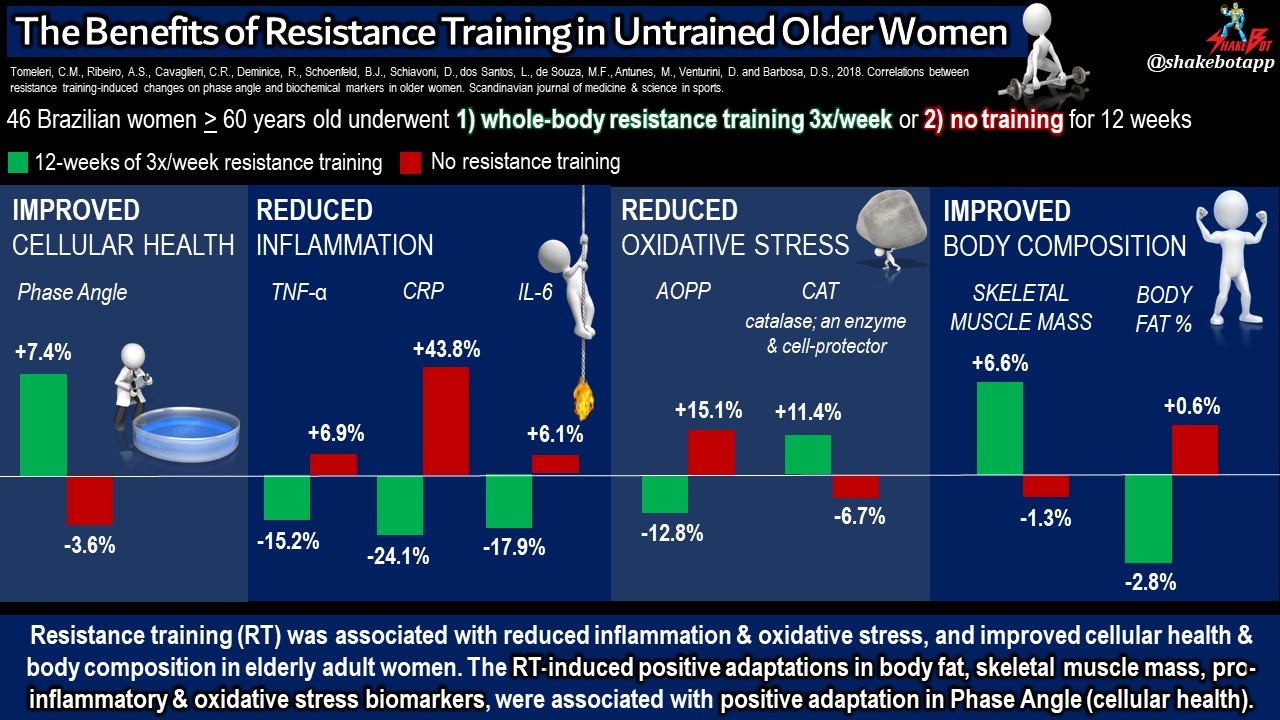 Resistance Training Improves a Plethora of Health Parameters in the Elderly